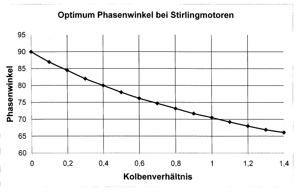 Optimum Phasenwinkel bei Stirlingmotoren